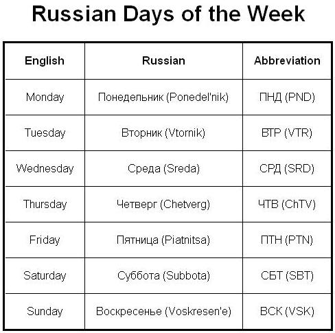 Your Russian Vocabulary Words And 86
