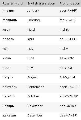 Speak Russian Now | Learn days of the week in Russian