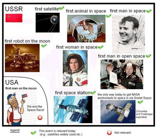 Of course a tip of the hat to the Russian friend who sent this along to remind everyone which country has stayed in the space race.