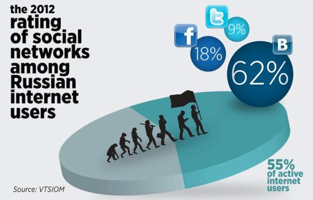 Russians and Social Media 2012