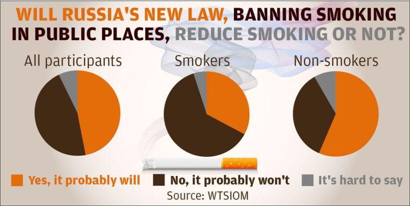 Smoking public