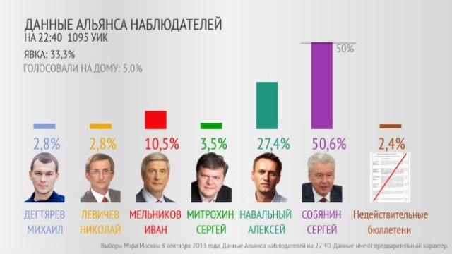 moscow mayor vote a