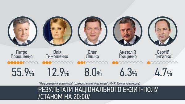 election pres results