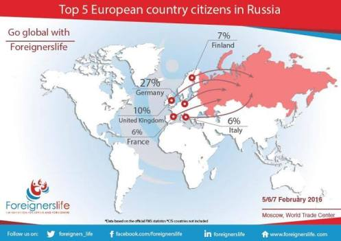 Foreigners in Russia