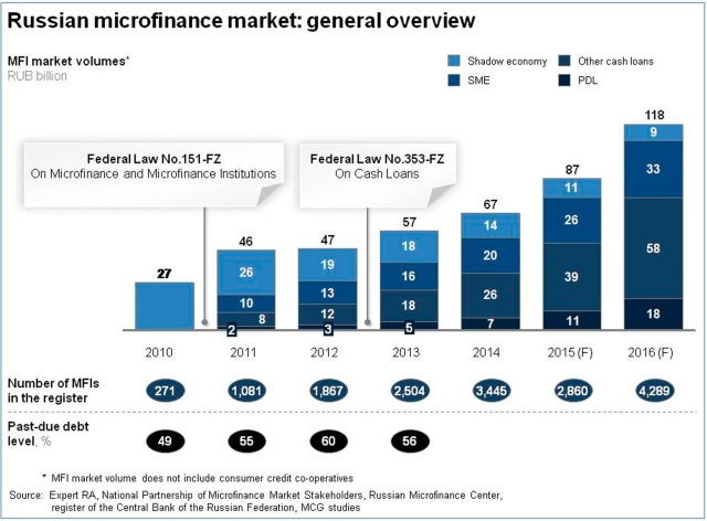 russian-microfinance-market-general-overview